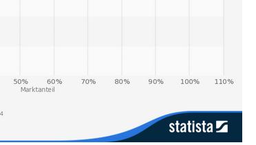 suchmaschien-optimierung-frankfurt-google-anteil-statista-statistik